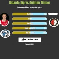 Ricardo Kip vs Quinten Timber h2h player stats