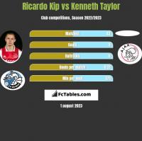 Ricardo Kip vs Kenneth Taylor h2h player stats