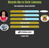 Ricardo Kip vs Enric Llansana h2h player stats
