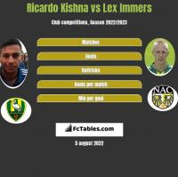 Ricardo Kishna vs Lex Immers h2h player stats