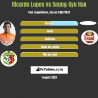 Ricardo Lopes vs Seung-Gyu Han h2h player stats