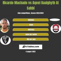 Ricardo Machado vs Aqeel Baalghyth Al Sahbi h2h player stats