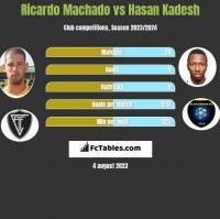 Ricardo Machado vs Hasan Kadesh h2h player stats