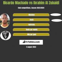 Ricardo Machado vs Ibrahim Al Zubaidi h2h player stats
