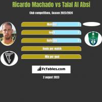 Ricardo Machado vs Talal Al Absi h2h player stats