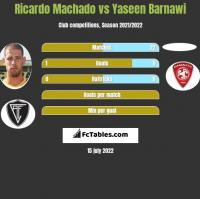 Ricardo Machado vs Yaseen Barnawi h2h player stats