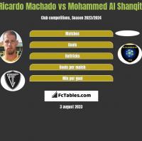Ricardo Machado vs Mohammed Al Shanqiti h2h player stats