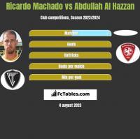 Ricardo Machado vs Abdullah Al Hazzan h2h player stats