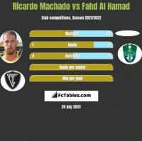 Ricardo Machado vs Fahd Al Hamad h2h player stats