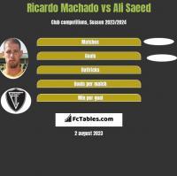 Ricardo Machado vs Ali Saeed h2h player stats