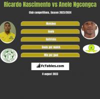 Ricardo Nascimento vs Anele Ngcongca h2h player stats