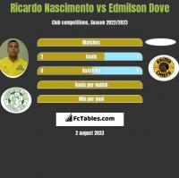 Ricardo Nascimento vs Edmilson Dove h2h player stats