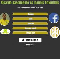 Ricardo Nascimento vs Ioannis Potouridis h2h player stats