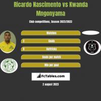 Ricardo Nascimento vs Kwanda Mngonyama h2h player stats