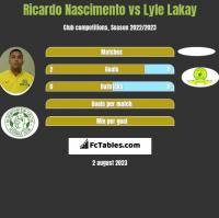 Ricardo Nascimento vs Lyle Lakay h2h player stats