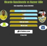 Ricardo Nascimento vs Nazeer Allie h2h player stats