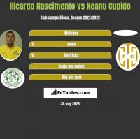 Ricardo Nascimento vs Keanu Cupido h2h player stats