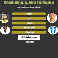 Ricardo Nunes vs Adam Chrzanowski h2h player stats