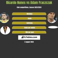 Ricardo Nunes vs Adam Fraczczak h2h player stats