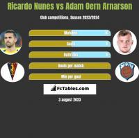 Ricardo Nunes vs Adam Oern Arnarson h2h player stats