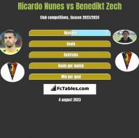 Ricardo Nunes vs Benedikt Zech h2h player stats
