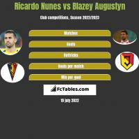 Ricardo Nunes vs Blazey Augustyn h2h player stats