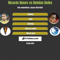 Ricardo Nunes vs Bohdan Butko h2h player stats