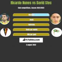 Ricardo Nunes vs David Stec h2h player stats