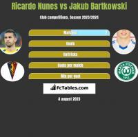Ricardo Nunes vs Jakub Bartkowski h2h player stats
