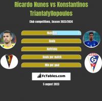 Ricardo Nunes vs Konstantinos Triantafyllopoulos h2h player stats
