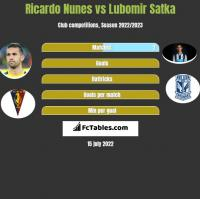 Ricardo Nunes vs Lubomir Satka h2h player stats