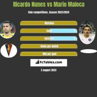 Ricardo Nunes vs Mario Maloca h2h player stats