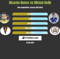Ricardo Nunes vs Michał Helik h2h player stats
