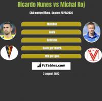 Ricardo Nunes vs Michal Koj h2h player stats