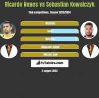 Ricardo Nunes vs Sebastian Kowalczyk h2h player stats