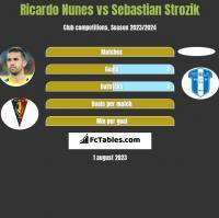 Ricardo Nunes vs Sebastian Strozik h2h player stats