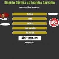 Ricardo Oliveira vs Leandro Carvalho h2h player stats