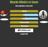 Ricardo Oliveira vs Sassa h2h player stats