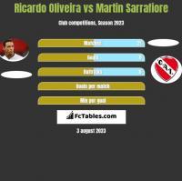 Ricardo Oliveira vs Martin Sarrafiore h2h player stats