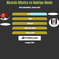 Ricardo Oliveira vs Rodrigo Muniz h2h player stats