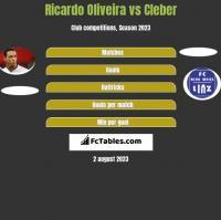 Ricardo Oliveira vs Cleber h2h player stats