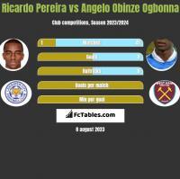 Ricardo Pereira vs Angelo Obinze Ogbonna h2h player stats