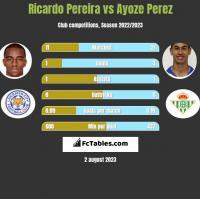 Ricardo Pereira vs Ayoze Perez h2h player stats