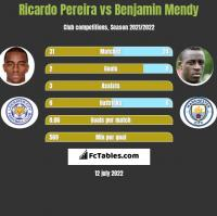 Ricardo Pereira vs Benjamin Mendy h2h player stats