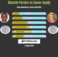 Ricardo Pereira vs Conor Coady h2h player stats