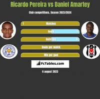 Ricardo Pereira vs Daniel Amartey h2h player stats
