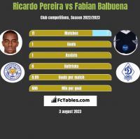 Ricardo Pereira vs Fabian Balbuena h2h player stats
