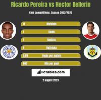 Ricardo Pereira vs Hector Bellerin h2h player stats