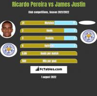 Ricardo Pereira vs James Justin h2h player stats
