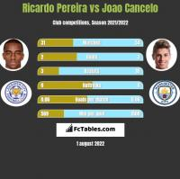 Ricardo Pereira vs Joao Cancelo h2h player stats